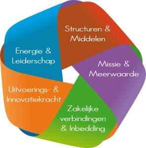 organisatie verloop