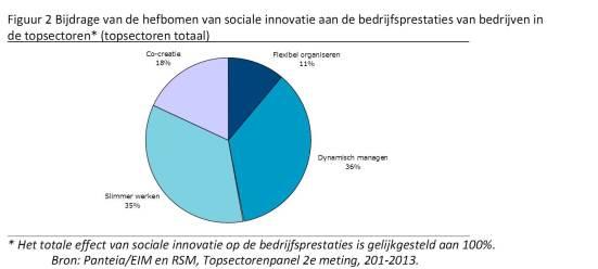 figuur 2 hefboom sociale innovaties